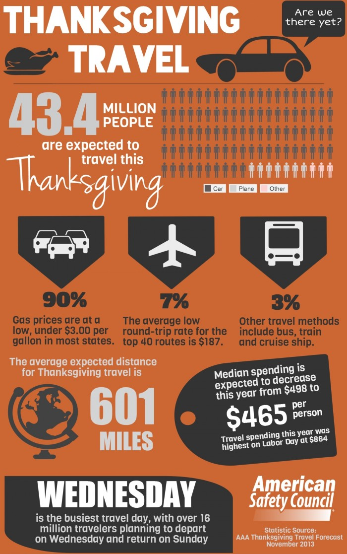 Should be taken on our roadways due to thanksgiving holiday travel